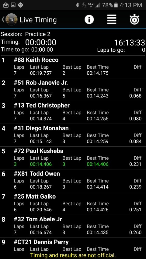 2nd Quickest In Practice